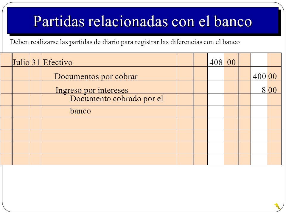 Julio 31Efectivo 408 00 Documento cobrado por el banco Documentos por cobrar 400 00 Ingreso por intereses8 00 Partidas relacionadas con el banco Deben