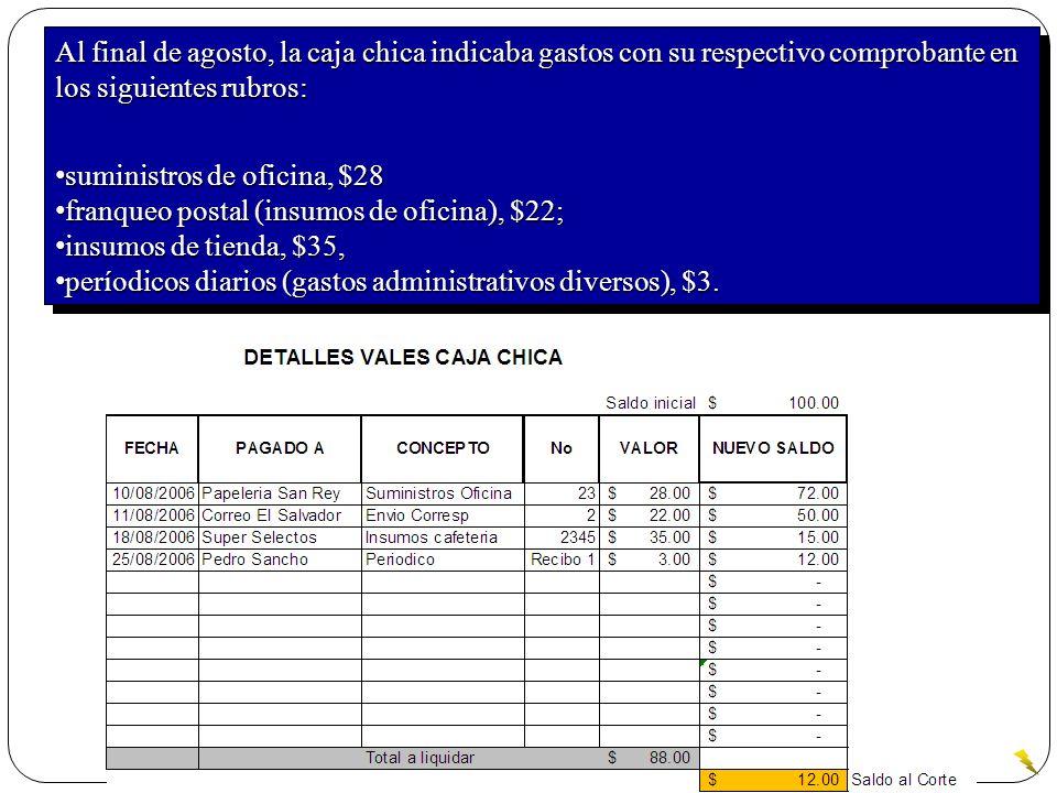 Al final de agosto, la caja chica indicaba gastos con su respectivo comprobante en los siguientes rubros: suministros de oficina, $28 suministros de o