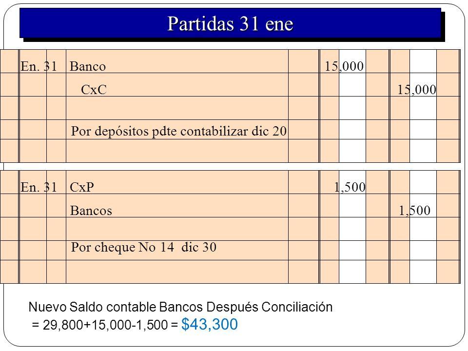 En. 31 Banco 15,000 Por depósitos pdte contabilizar dic 20 CxC 15,000 En. 31 CxP 1,500 Por cheque No 14 dic 30 Bancos 1,500 Nuevo Saldo contable Banco