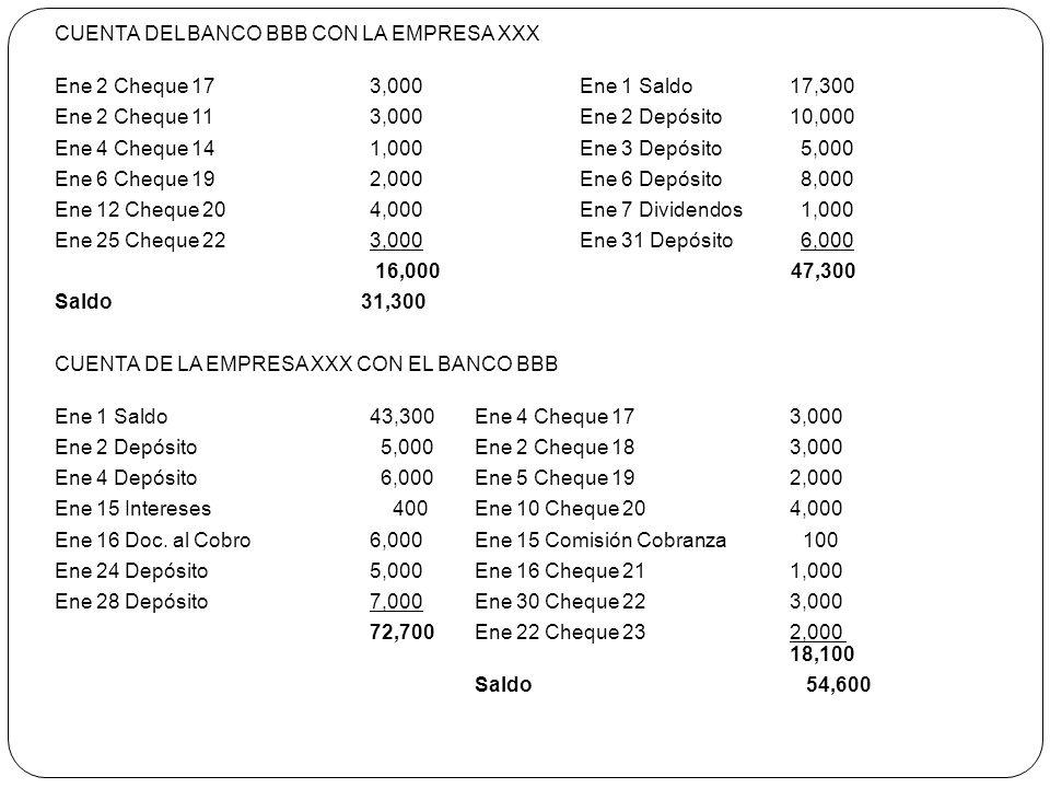 CUENTA DEL BANCO BBB CON LA EMPRESA XXX Ene 2 Cheque 173,000Ene 1 Saldo 17,300 Ene 2 Cheque 113,000 Ene 2 Depósito 10,000 Ene 4 Cheque 141,000 Ene 3 D