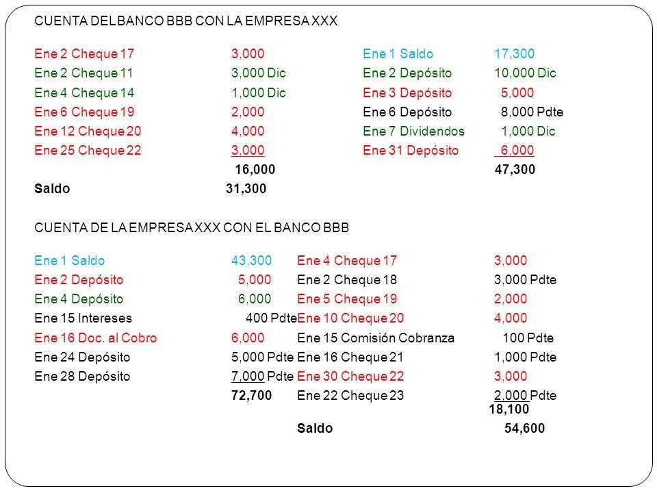 CUENTA DEL BANCO BBB CON LA EMPRESA XXX Ene 2 Cheque 173,000Ene 1 Saldo 17,300 Ene 2 Cheque 113,000 DicEne 2 Depósito 10,000 Dic Ene 4 Cheque 141,000