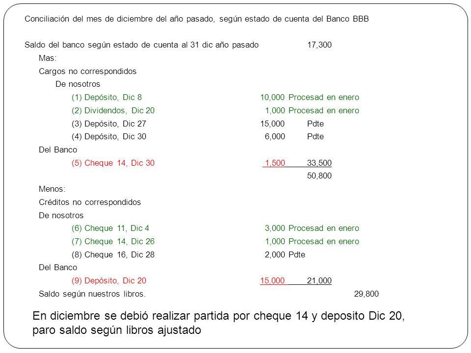 Conciliación del mes de diciembre del año pasado, según estado de cuenta del Banco BBB Saldo del banco según estado de cuenta al 31 dic año pasado17,3