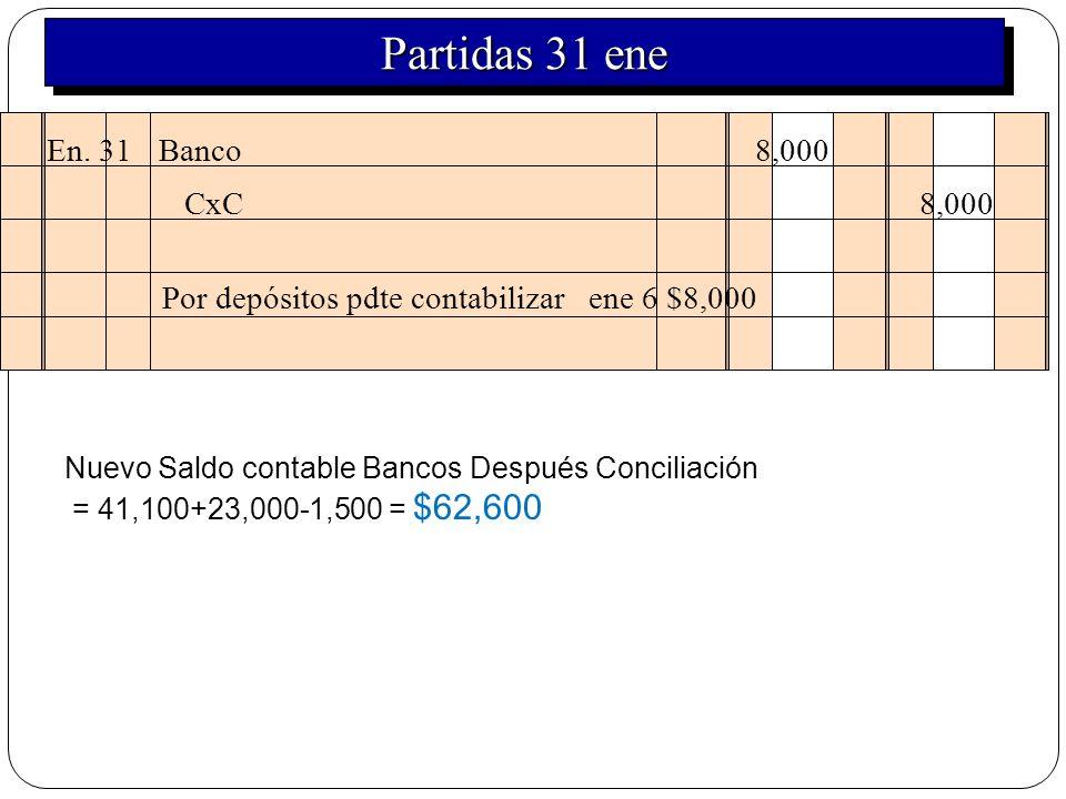 En. 31 Banco 8,000 Por depósitos pdte contabilizar ene 6 $8,000 CxC 8,000 Nuevo Saldo contable Bancos Después Conciliación = 41,100+23,000-1,500 = $62