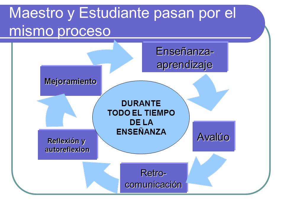 Maestro y Estudiante pasan por el mismo procesoEnseñanza-aprendizaje Avalúo Retro-comunicación Reflexión y autoreflexion Mejoramiento DURANTE TODO EL