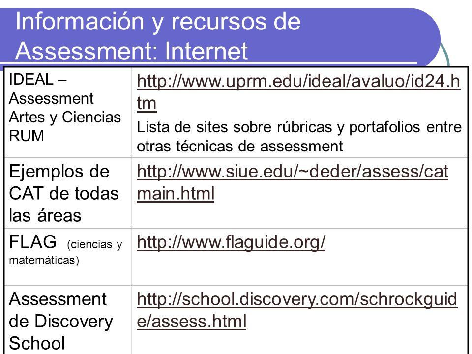 Información y recursos de Assessment: Internet IDEAL – Assessment Artes y Ciencias RUM http://www.uprm.edu/ideal/avaluo/id24.h tm Lista de sites sobre