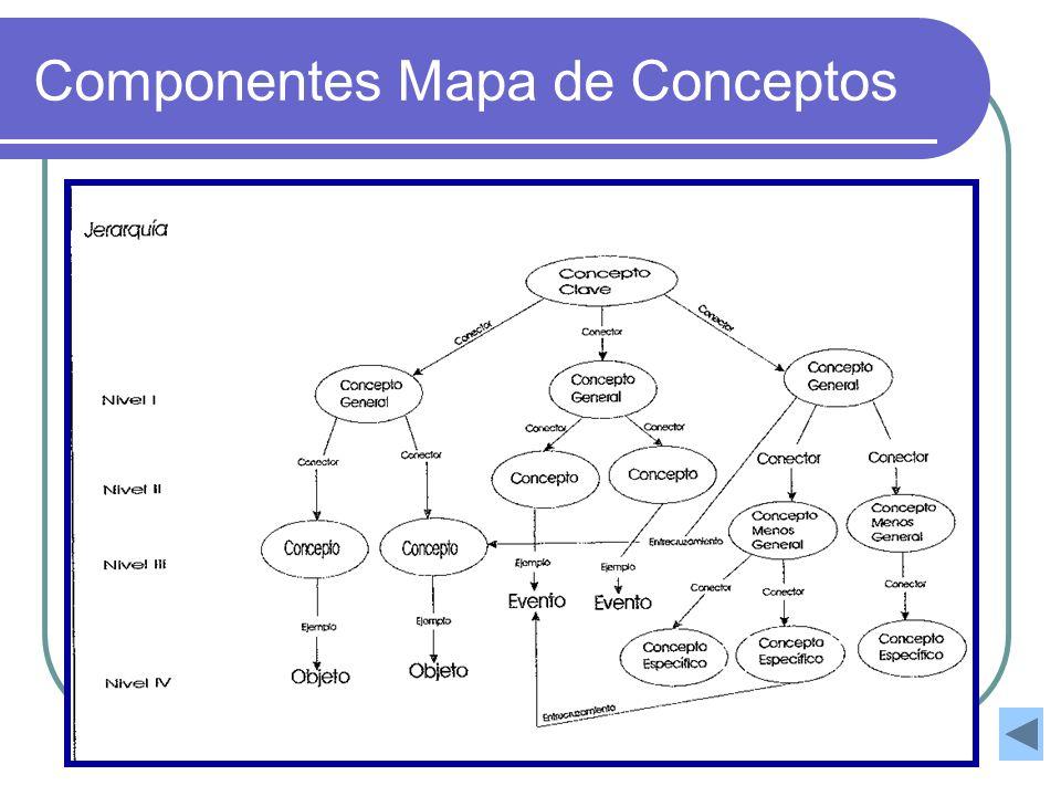 Componentes Mapa de Conceptos