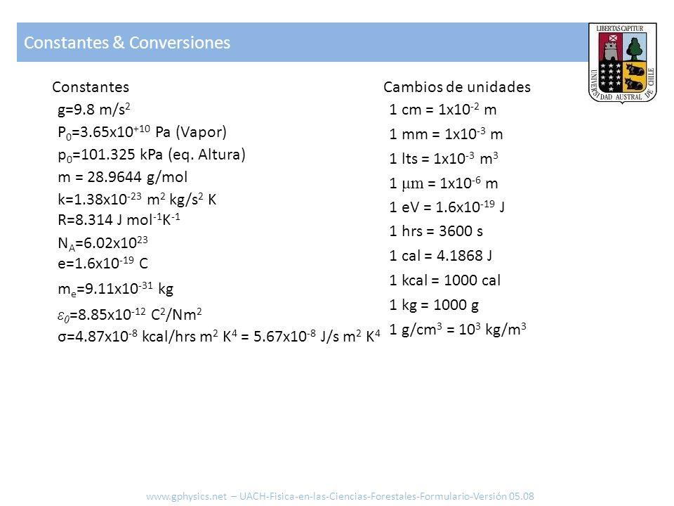 1.1 Estructura de suelo www.gphysics.net – UACH-Fisica-en-las-Ciencias-Forestales-Formulario-Versión 05.08 Plaquita (Arcilla) [m 3 ] Esfera (Arena,Limo) [m 3 ] Densidad [kg/m 3 ] Masa [kg] Numero de elementos [-] Superficie total [m 2 ] Densidad particulado [kg/m 3 ] Densidad bulk [kg/m 3 ] Volumen total [m 3 ] Porosidad [-] Densidad del agua [kg/m 3 ] Relación gravimétrica [-] Relación volumétrica [-] Saturación relativa Relación de vacio Aire (g: gas) Agua (w: water) Solido (s: solid) Profundidad efectiva