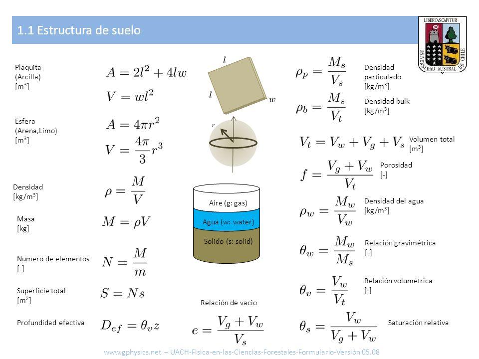 1.2 Flujo en poros, suelo saturado www.gphysics.net – UACH-Fisica-en-las-Ciencias-Forestales-Formulario-Versión 05.08 Presión columna de agua Flujo [m 3 /s] Densidad de Flujo [m 3 /s] Flujo en capilar Numero de capilares Flujo total Densidad flujo total Conductividad hidráulica Ley de Darcy Resistencia Serie Paralelo