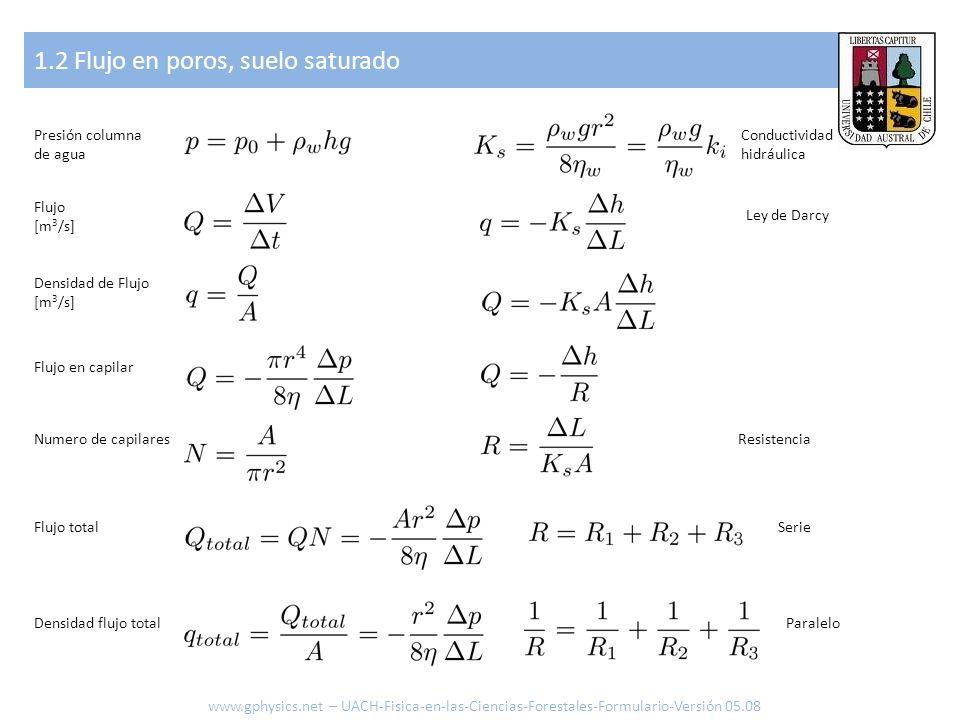1.3 Flujo en poros, suelo no-saturado www.gphysics.net – UACH-Fisica-en-las-Ciencias-Forestales-Formulario-Versión 05.08 Vapor Ecuación de Gas Humedad relativa Volumen de una molécula Superficie de moléculas Presión capilar [Pa] r1 r2 pwpw pgpg r1 r2 z = 0