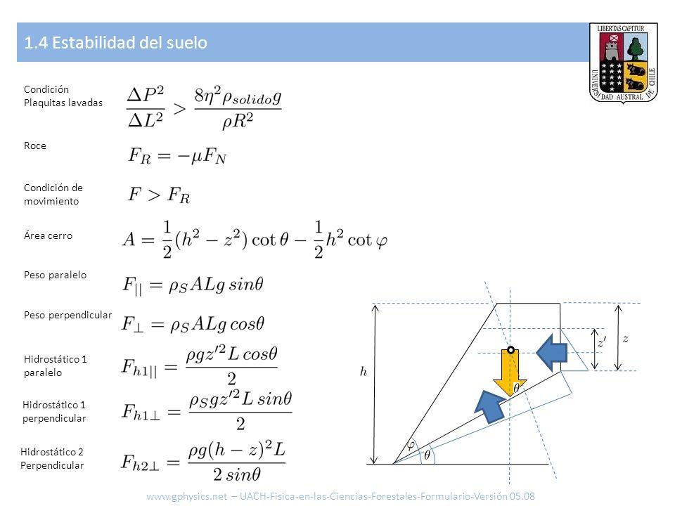 1.4 Estabilidad del suelo www.gphysics.net – UACH-Fisica-en-las-Ciencias-Forestales-Formulario-Versión 05.08 Condición Plaquitas lavadas Roce Condició