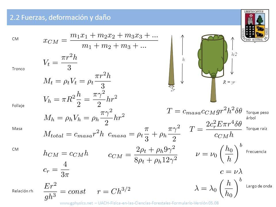2.2 Fuerzas, deformación y daño www.gphysics.net – UACH-Fisica-en-las-Ciencias-Forestales-Formulario-Versión 05.08 h 2r h/2 R = γr Torque peso árbol T