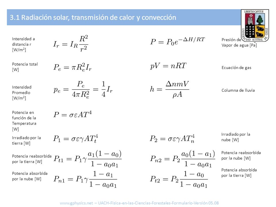 3.1 Radiación solar, transmisión de calor y convección www.gphysics.net – UACH-Fisica-en-las-Ciencias-Forestales-Formulario-Versión 05.08 Intensidad a