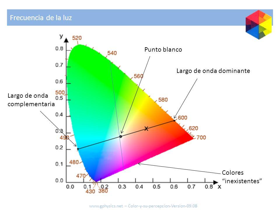 Frecuencia de la luz Largo de onda dominante Punto blanco Largo de onda complementaria Colores inexistentes www.gphysics.net – Color-y-su-percepcion-V
