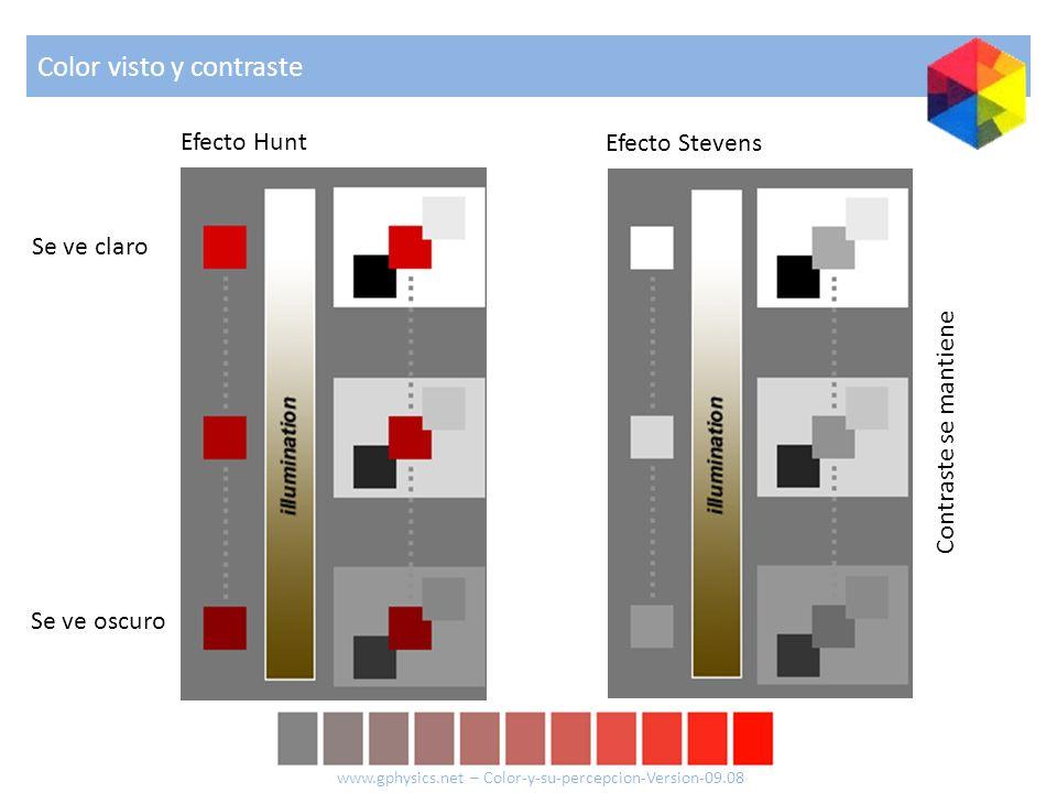 Efecto Hunt Se ve claro Se ve oscuro Efecto Stevens Contraste se mantiene Color visto y contraste www.gphysics.net – Color-y-su-percepcion-Version-09.