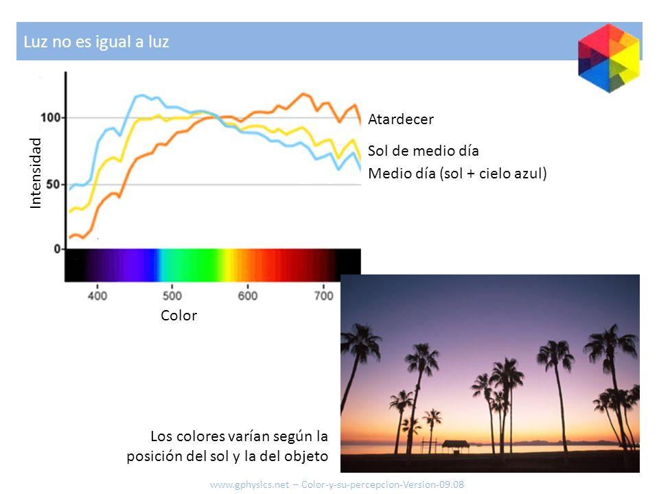 Atardecer Sol de medio día Medio día (sol + cielo azul) Luz no es igual a luz Color Intensidad Los colores varían según la posición del sol y la del o