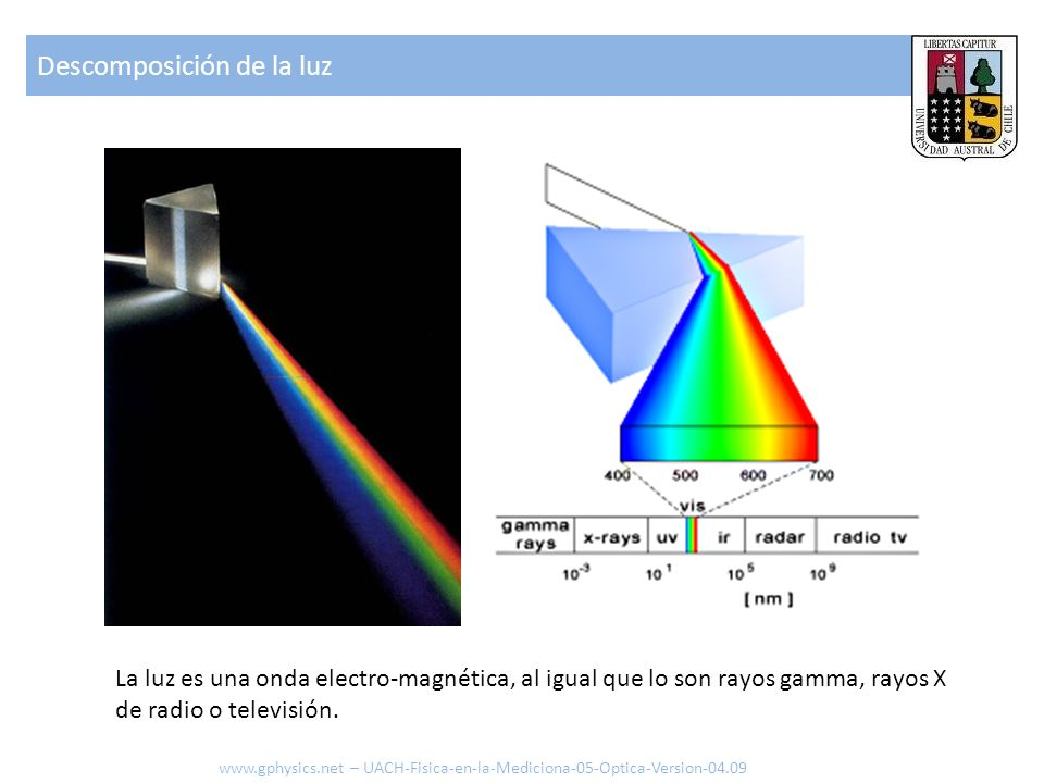 Descomposición de la luz La luz es una onda electro-magnética, al igual que lo son rayos gamma, rayos X de radio o televisión. www.gphysics.net – UACH