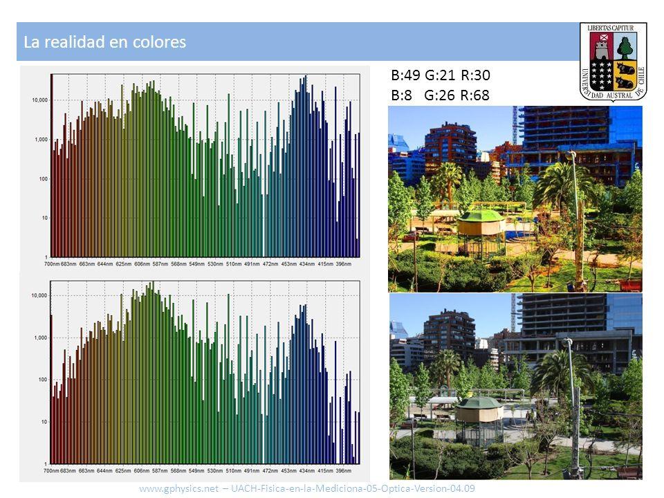 La realidad en colores B:49 G:21 R:30 B:8 G:26 R:68 www.gphysics.net – UACH-Fisica-en-la-Mediciona-05-Optica-Version-04.09