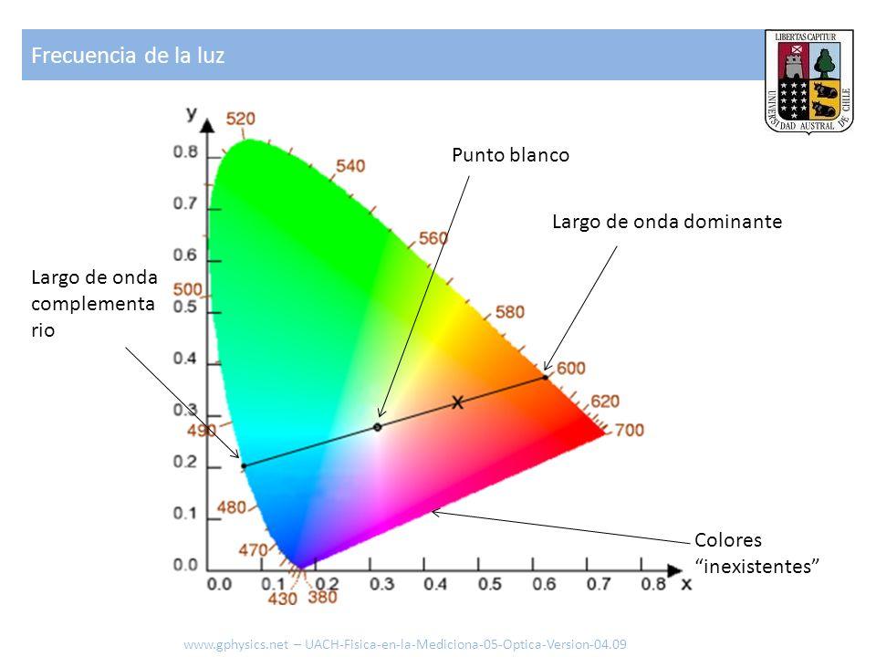 Frecuencia de la luz Largo de onda dominante Punto blanco Largo de onda complementa rio Colores inexistentes www.gphysics.net – UACH-Fisica-en-la-Medi