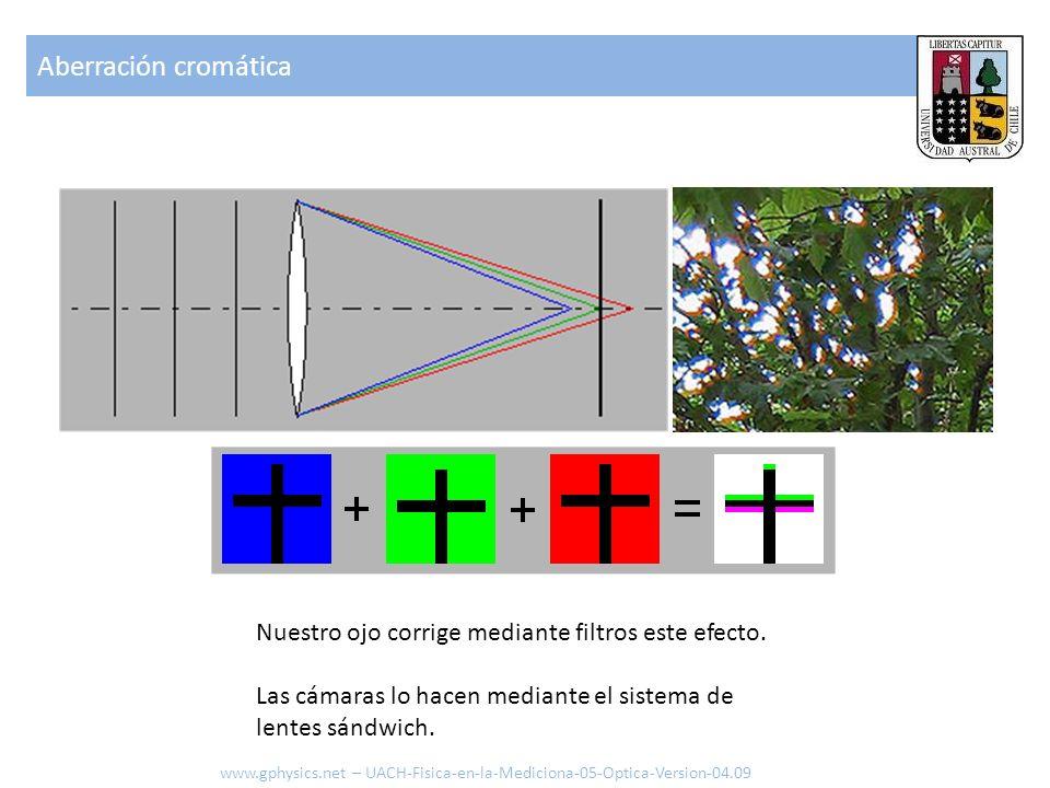 Aberración cromática Nuestro ojo corrige mediante filtros este efecto. Las cámaras lo hacen mediante el sistema de lentes sándwich. www.gphysics.net –