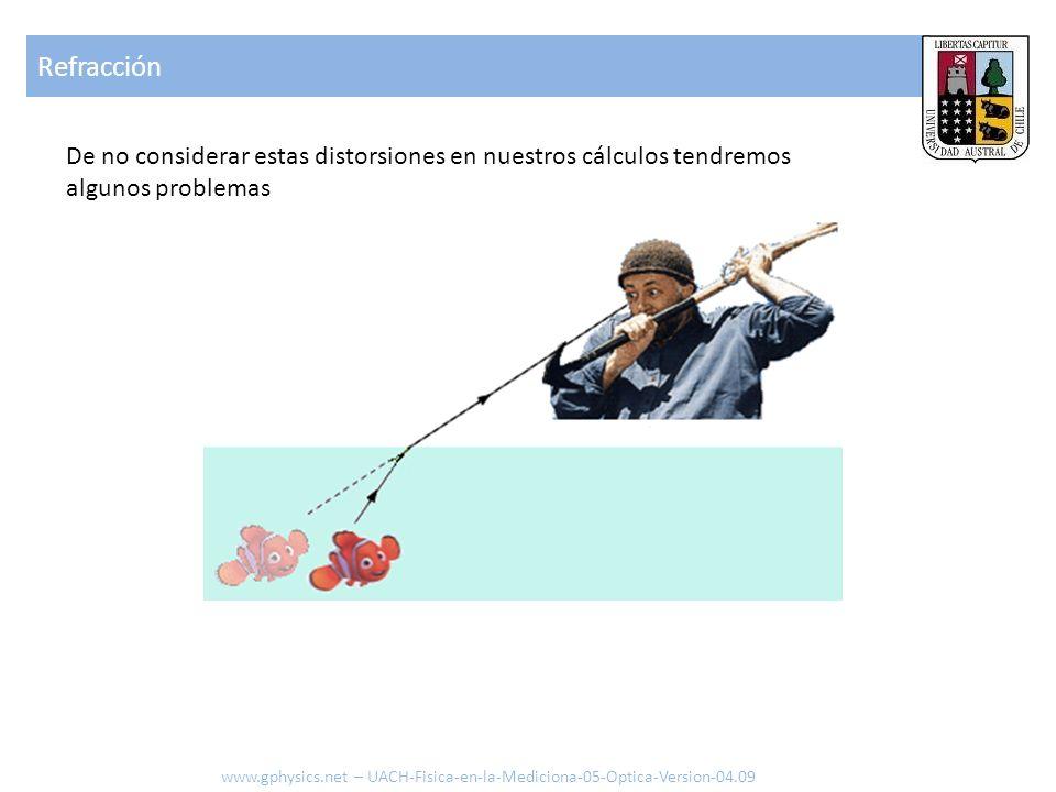Refracción De no considerar estas distorsiones en nuestros cálculos tendremos algunos problemas www.gphysics.net – UACH-Fisica-en-la-Mediciona-05-Opti