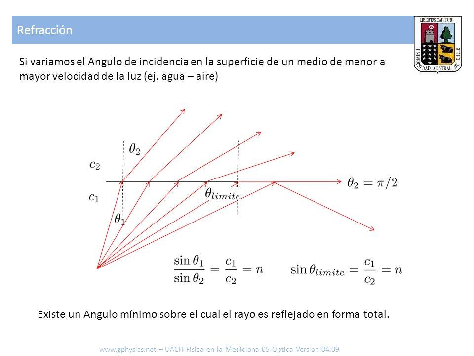 Refracción Existe un Angulo mínimo sobre el cual el rayo es reflejado en forma total. www.gphysics.net – UACH-Fisica-en-la-Mediciona-05-Optica-Version