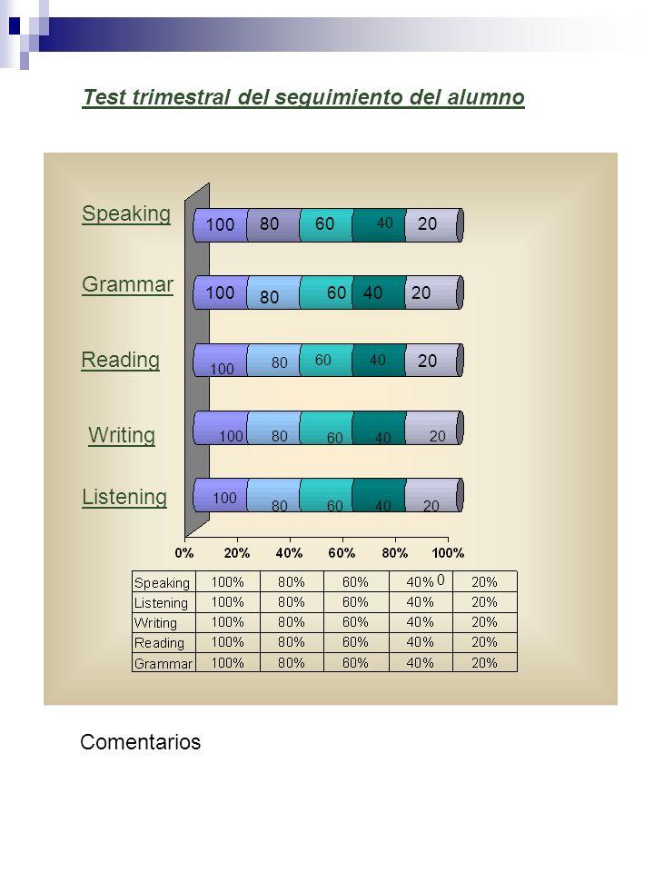 Grammar Reading Writing Listening Speaking 100 60 4020 100 80 6040 20 10080 6040 20 100 80604020 40 0 Test trimestral del seguimiento del alumno Comen