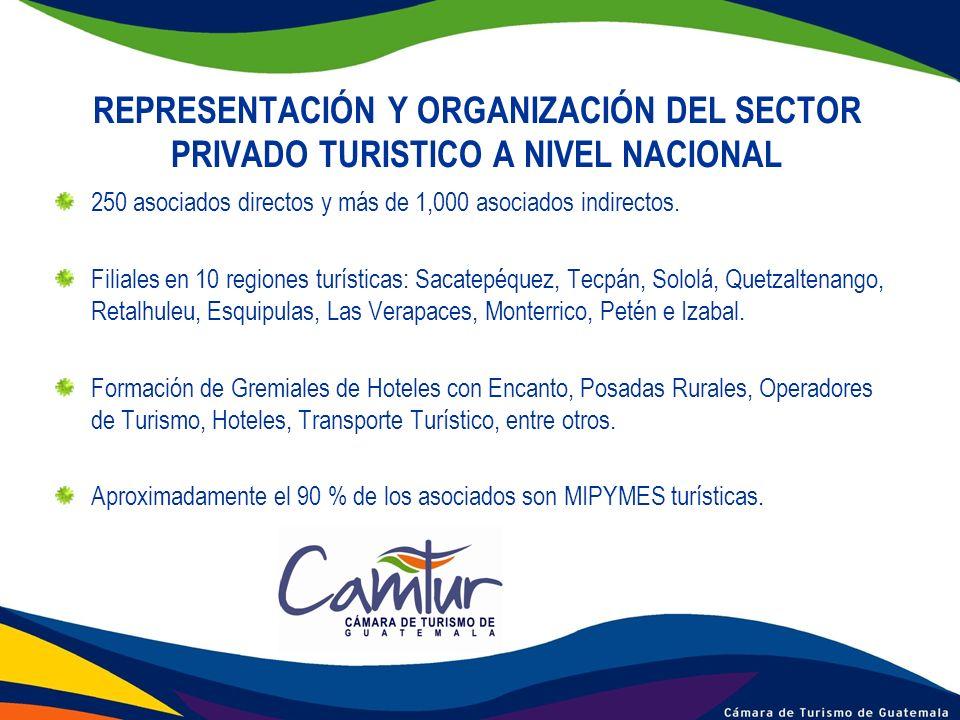 LIDERAZGO Y PARTICIPACIÓN EMPRESARIAL Impulsamos la operativización y cumplimiento de la Política Nacional para el Desarrollo Turístico Sostenible de Guatemala 2004 – 2014.
