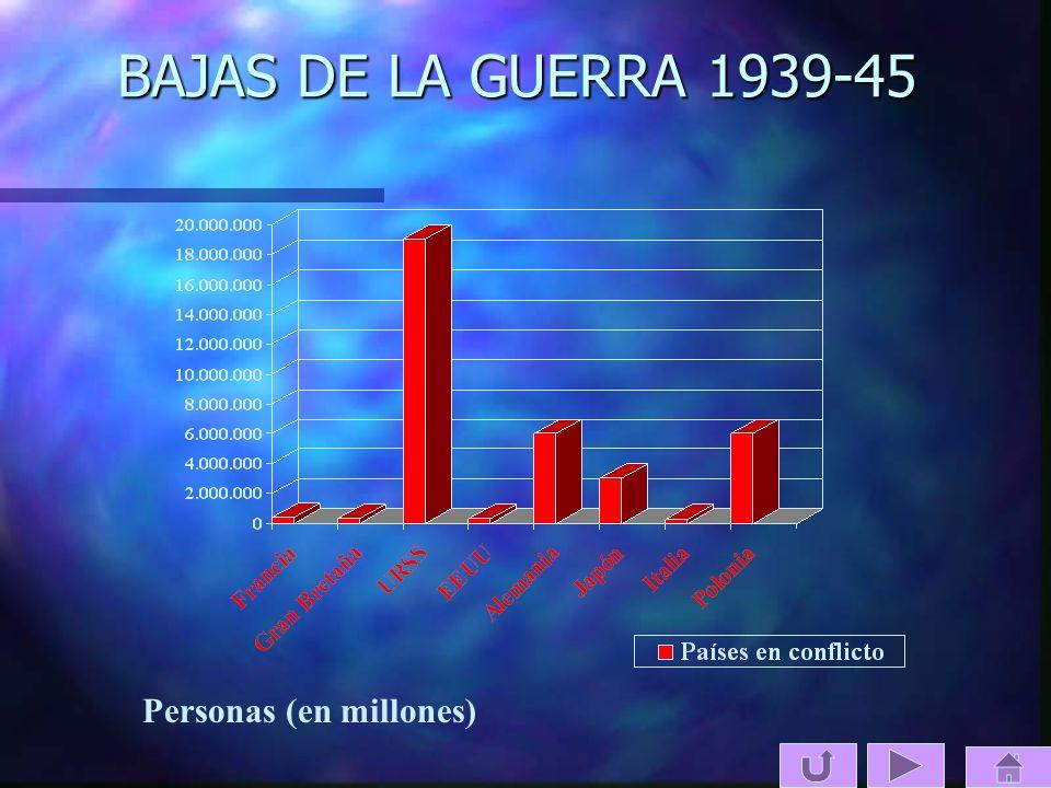 BAJAS DE LA GUERRA 1939-45 Personas (en millones)