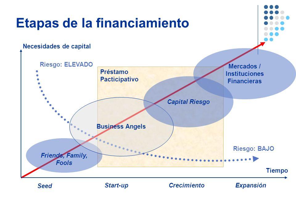 Etapas de la financiamiento Préstamo Pacticipativo Necesidades de capital Tiempo Seed Start-upCrecimientoExpansión Friends, Family, Fools Business Ang
