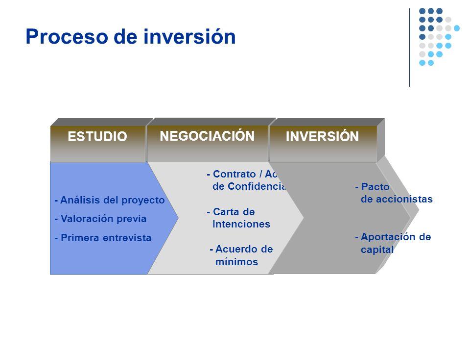 Proceso de inversión - Análisis del proyecto - Valoración previa - Primera entrevista ESTUDIO - Contrato / Acuerdo de Confidencialidad - Carta de Inte