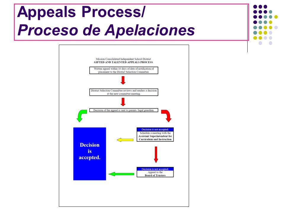 Appeals Process/ Proceso de Apelaciones