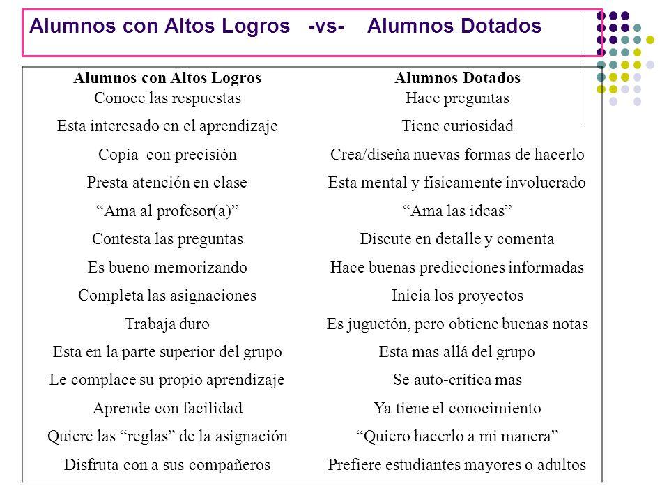 Alumnos con Altos LogrosAlumnos Dotados Conoce las respuestasHace preguntas Esta interesado en el aprendizajeTiene curiosidad Copia con precisiónCrea/