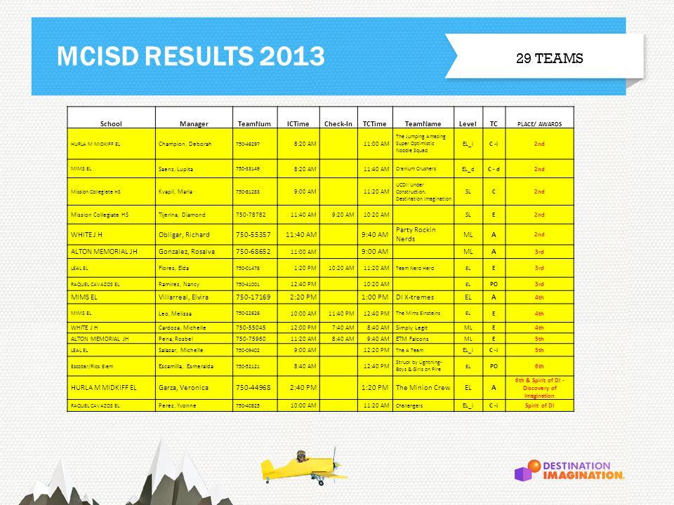 MCISD RESULTS 2013 29 TEAMS SchoolManagerTeamNumICTimeCheck-InTCTimeTeamNameLevelTC PLACE/ AWARDS HURLA M MIDKIFF EL Champion, Deborah 750-46297 8:20