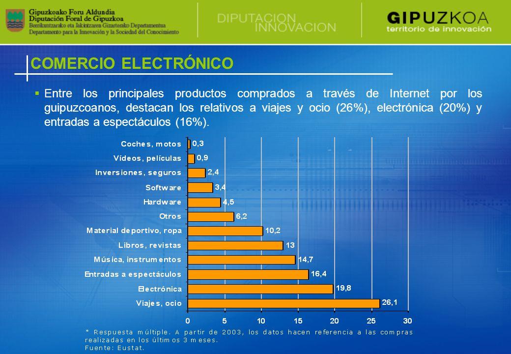 COMERCIO ELECTRÓNICO Entre los principales productos comprados a través de Internet por los guipuzcoanos, destacan los relativos a viajes y ocio (26%), electrónica (20%) y entradas a espectáculos (16%).