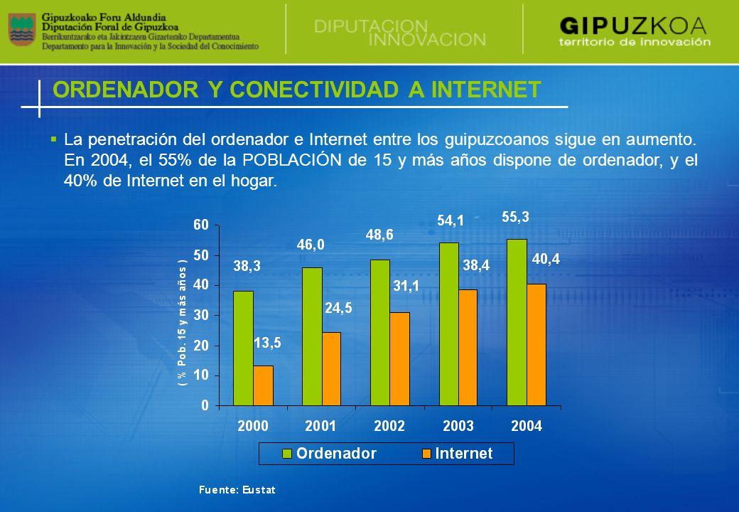 ORDENADOR Y CONECTIVIDAD A INTERNET La penetración del ordenador e Internet entre los guipuzcoanos sigue en aumento.