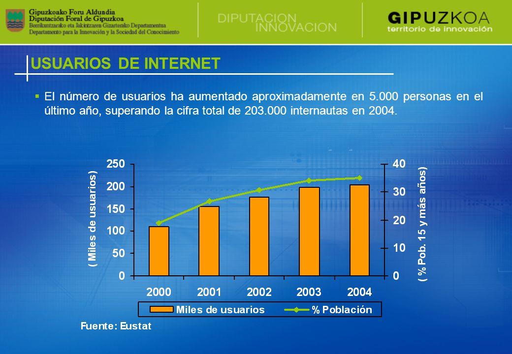 ORDENADOR Y CONECTIVIDAD A INTERNET Fuente: Eustat, INE y Comisión Europea.