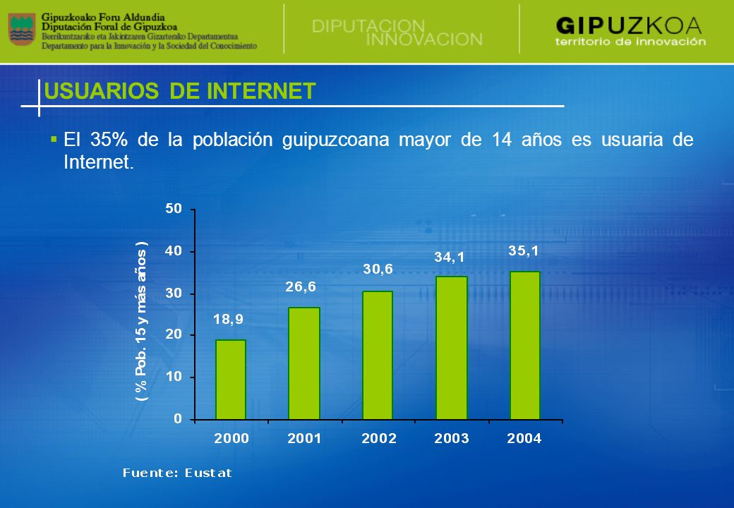 USUARIOS DE INTERNET El 35% de la población guipuzcoana mayor de 14 años es usuaria de Internet.