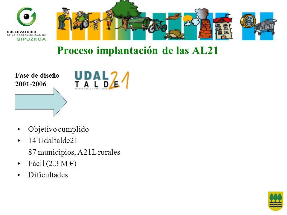 Proceso implantación de las AL21 Objetivo cumplido 14 Udaltalde21 87 municipios, A21L rurales Fácil (2,3 M ) Dificultades Fase de diseño 2001-2006