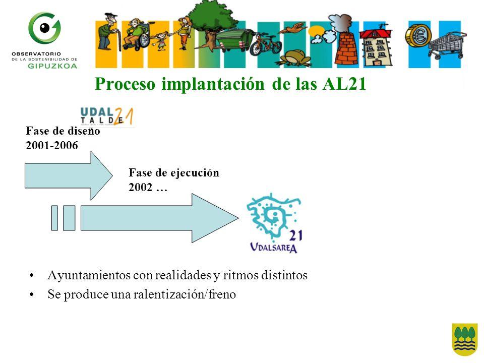 Proceso implantación de las AL21 Ayuntamientos con realidades y ritmos distintos Se produce una ralentización/freno Fase de diseño 2001-2006 Fase de ejecución 2002 …