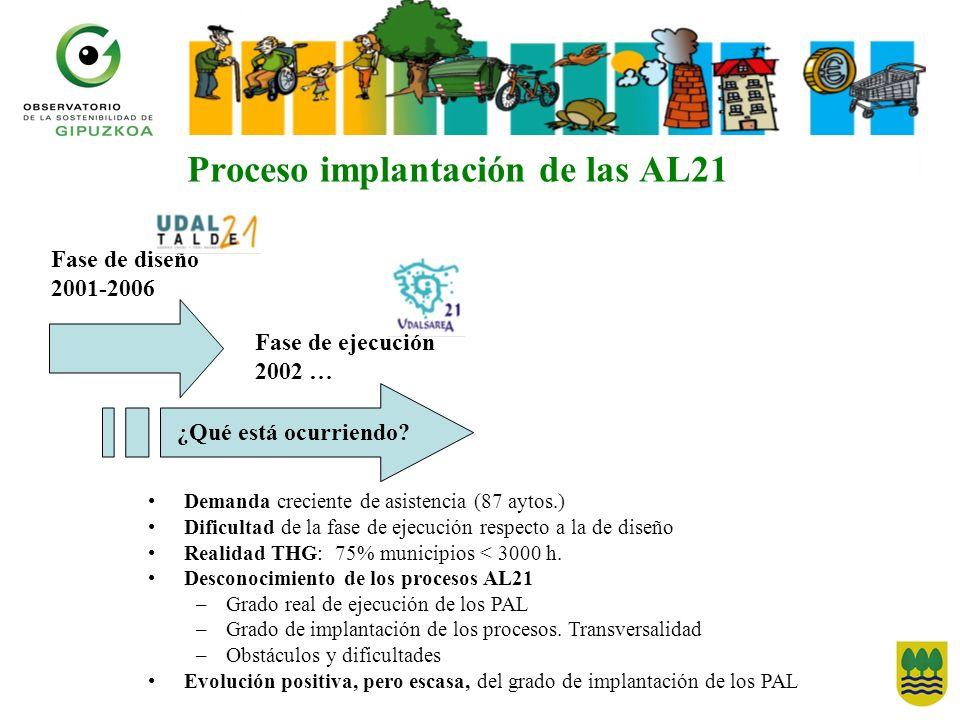 Proceso implantación de las AL21 Fase de diseño 2001-2006 ¿Qué está ocurriendo? Fase de ejecución 2002 … Demanda creciente de asistencia (87 aytos.) D