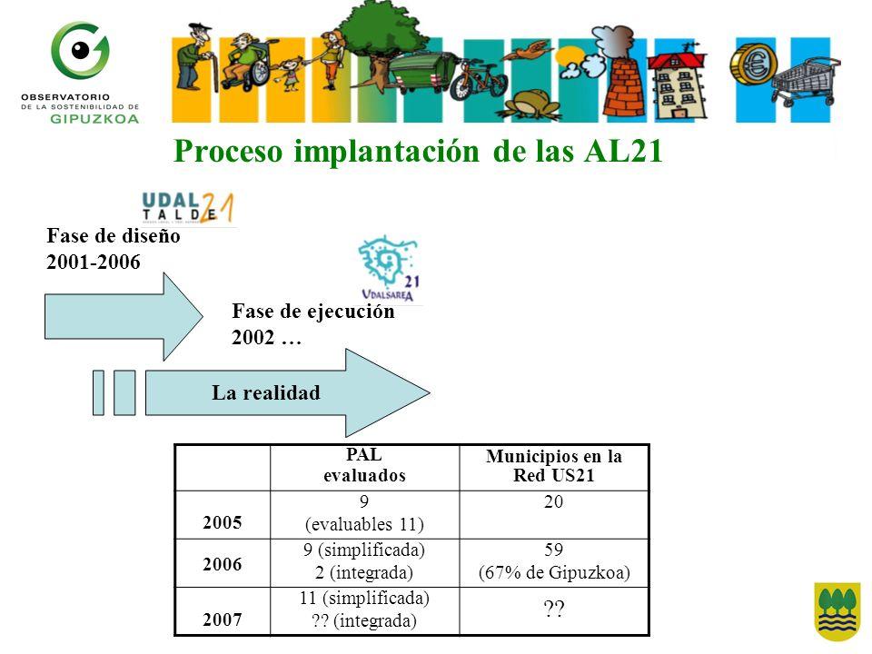 Proceso implantación de las AL21 Fase de diseño 2001-2006 La realidad Fase de ejecución 2002 … PAL evaluados Municipios en la Red US21 2005 9 (evaluables 11) 20 2006 9 (simplificada) 2 (integrada) 59 (67% de Gipuzkoa) 2007 11 (simplificada) .
