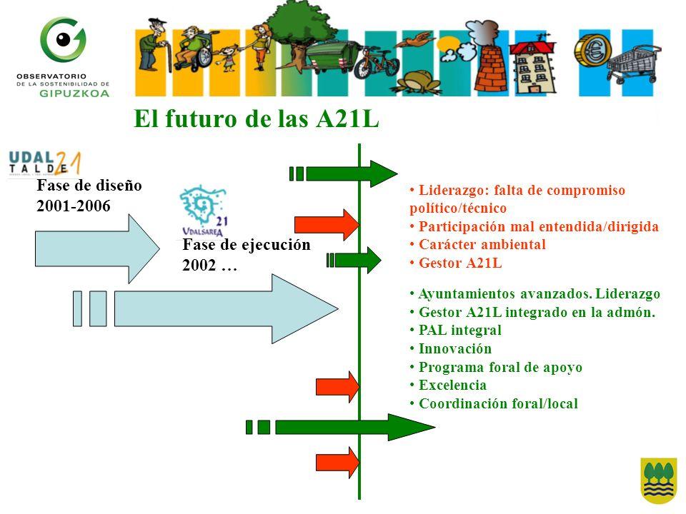 El futuro de las A21L Fase de diseño 2001-2006 Fase de ejecución 2002 … Liderazgo: falta de compromiso político/técnico Participación mal entendida/dirigida Carácter ambiental Gestor A21L Ayuntamientos avanzados.