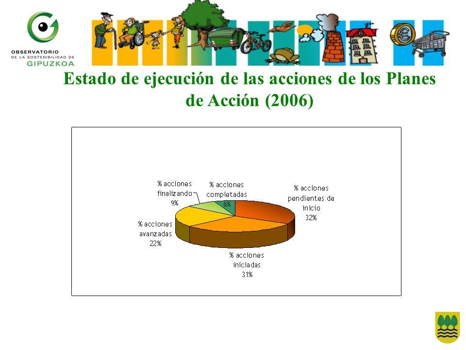 Estado de ejecución de las acciones de los Planes de Acción (2006)