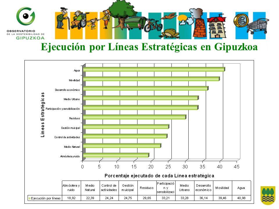 Ejecución por Líneas Estratégicas en Gipuzkoa