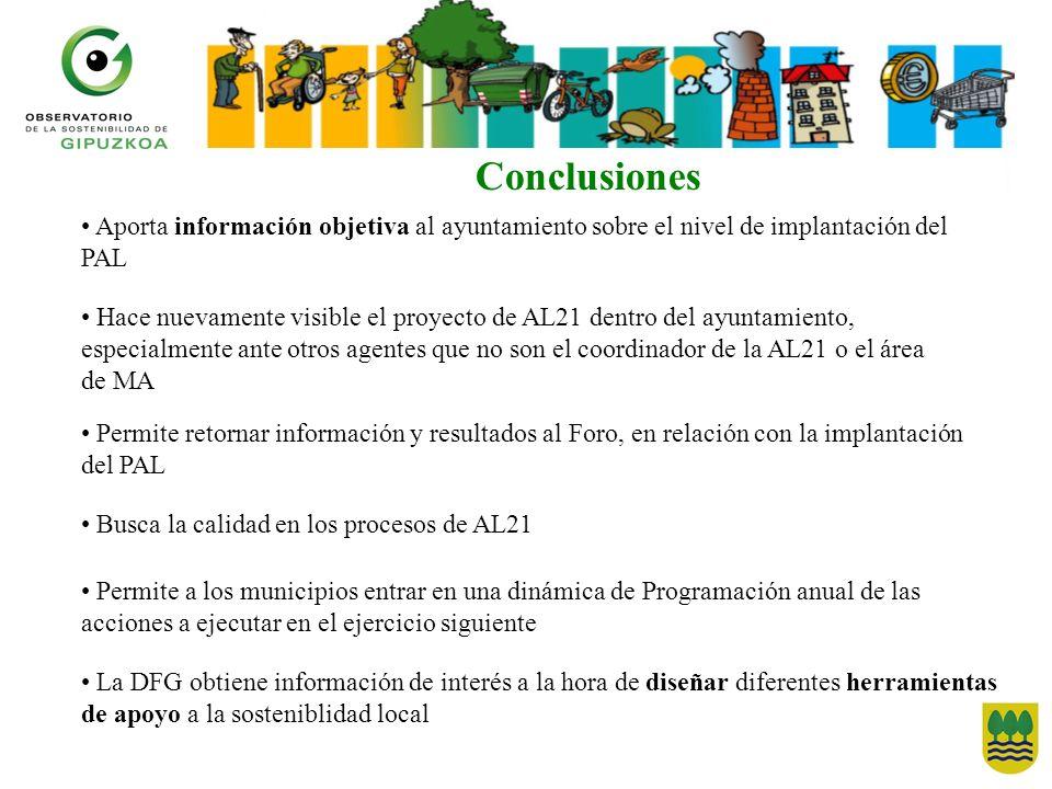 Conclusiones Aporta información objetiva al ayuntamiento sobre el nivel de implantación del PAL Hace nuevamente visible el proyecto de AL21 dentro del