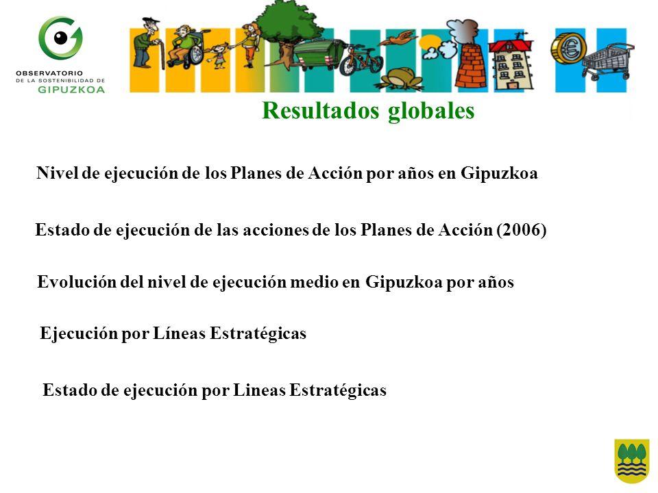 Resultados globales Nivel de ejecución de los Planes de Acción por años en Gipuzkoa Evolución del nivel de ejecución medio en Gipuzkoa por años Ejecuc