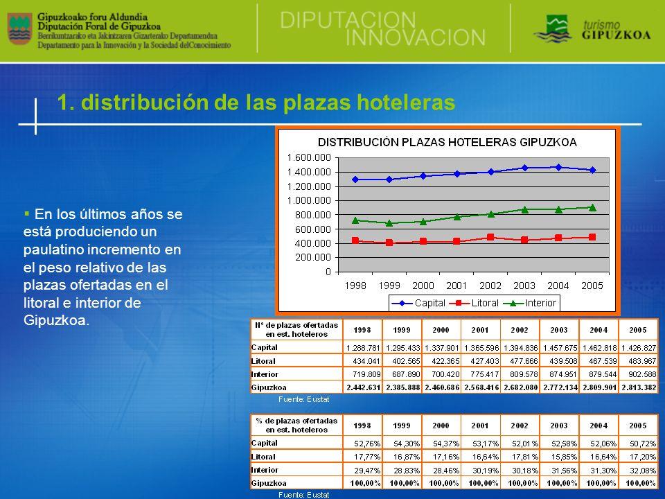 1. distribución de las plazas hoteleras En los últimos años se está produciendo un paulatino incremento en el peso relativo de las plazas ofertadas en