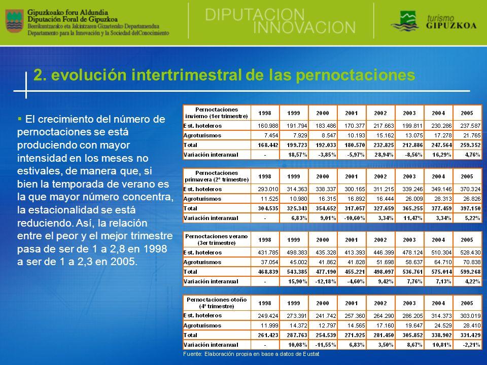 2. evolución intertrimestral de las pernoctaciones El crecimiento del número de pernoctaciones se está produciendo con mayor intensidad en los meses n