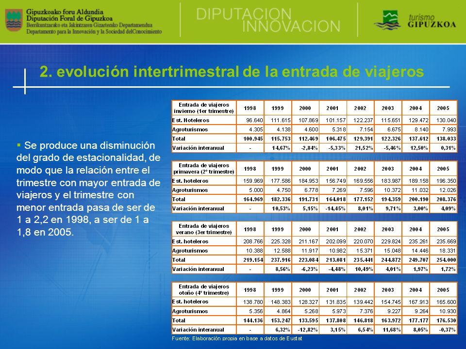 2. evolución intertrimestral de la entrada de viajeros Se produce una disminución del grado de estacionalidad, de modo que la relación entre el trimes