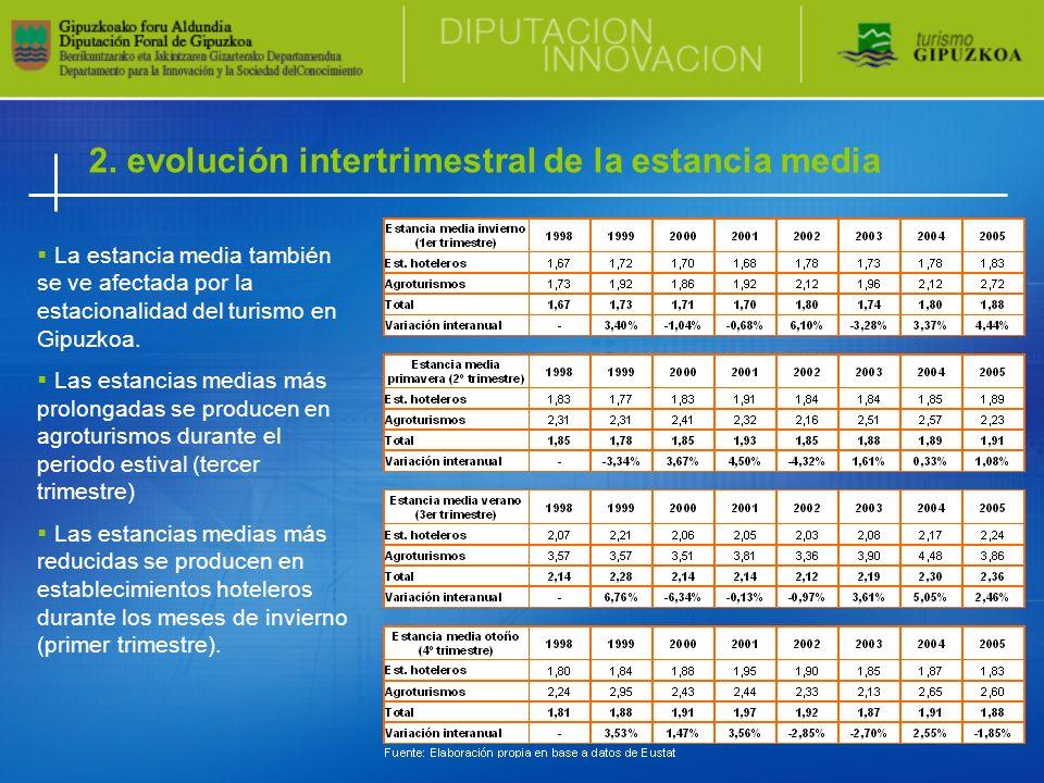2. evolución intertrimestral de la estancia media La estancia media también se ve afectada por la estacionalidad del turismo en Gipuzkoa. Las estancia